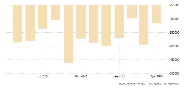 Fiji Balance of Trade