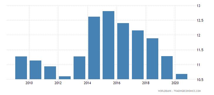 fiji bank branches per 100000 adults wb data