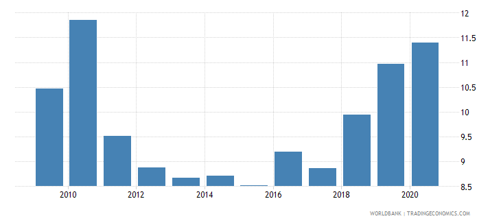 fiji bank capital to assets ratio percent wb data