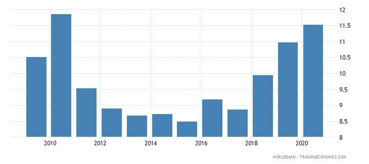 fiji bank capital to total assets percent wb data