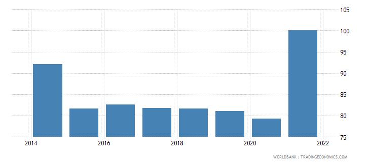 fiji bank concentration percent wb data