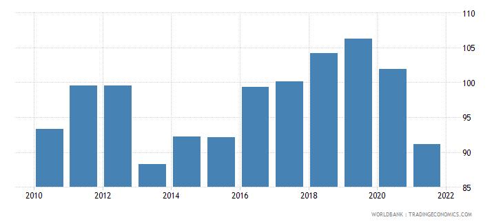 fiji bank credit to bank deposits percent wb data