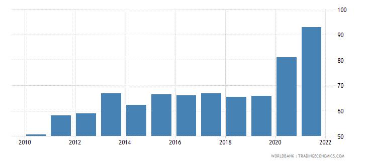 fiji bank deposits to gdp percent wb data
