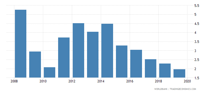 fiji bank lending deposit spread wb data
