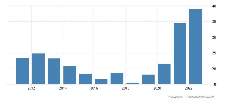 fiji bank liquid reserves to bank assets ratio percent wb data