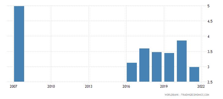 fiji bank net interest margin percent wb data