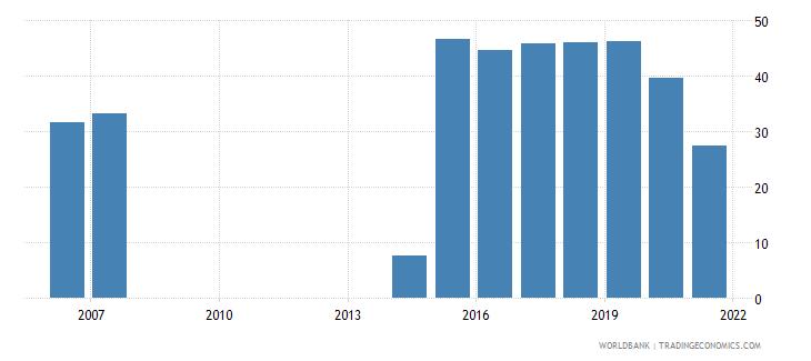 fiji bank noninterest income to total income percent wb data