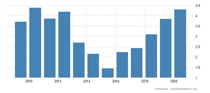 fiji bank nonperforming loans to gross loans percent wb data