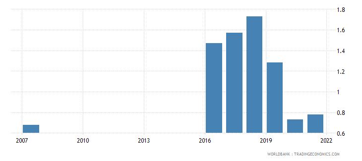 fiji bank return on assets percent after tax wb data