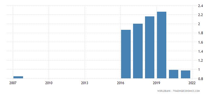 fiji bank return on assets percent before tax wb data