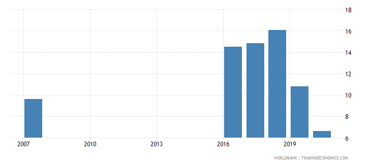 fiji bank return on equity percent after tax wb data