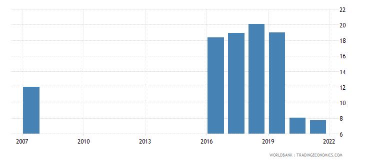 fiji bank return on equity percent before tax wb data