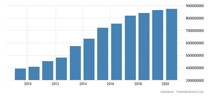 fiji broad money current lcu wb data