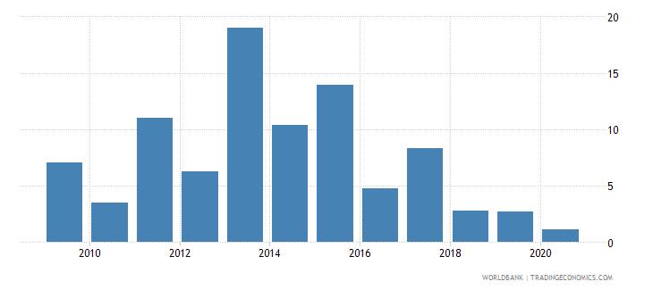 fiji broad money growth annual percent wb data