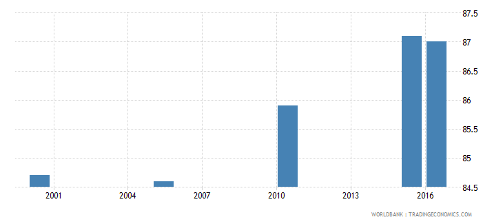 fiji cause of death by non communicable diseases ages 35 59 male percent relevant age wb data