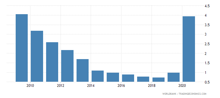 fiji central bank assets to gdp percent wb data