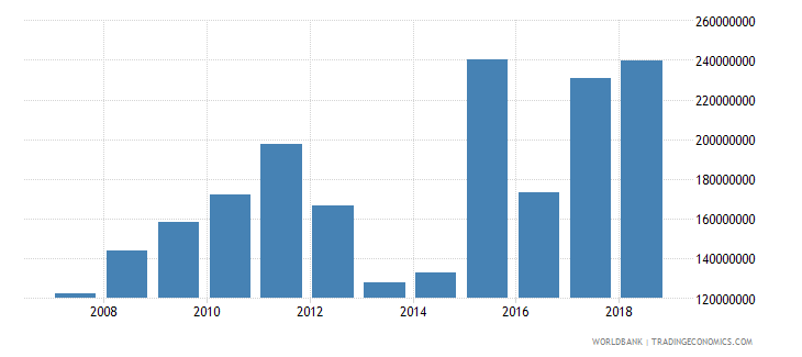 fiji changes in inventories current lcu wb data