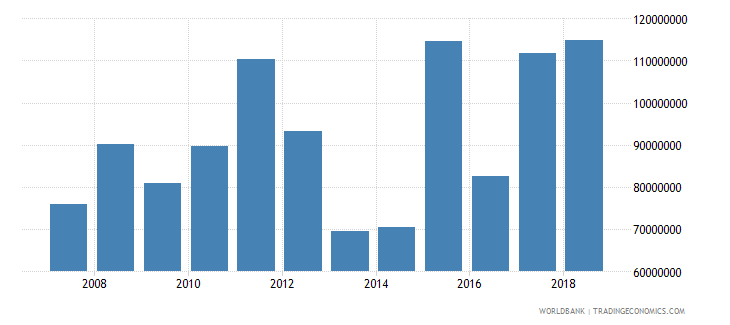 fiji changes in inventories us dollar wb data