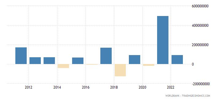 fiji changes in net reserves bop us dollar wb data