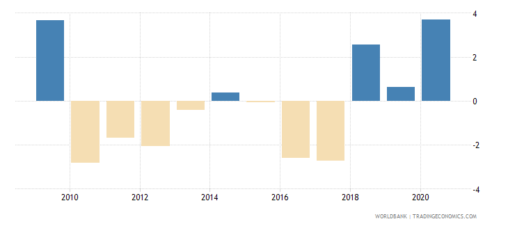 fiji claims on central government annual growth as percent of broad money wb data