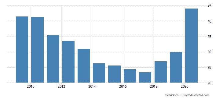 fiji claims on central government etc percent gdp wb data