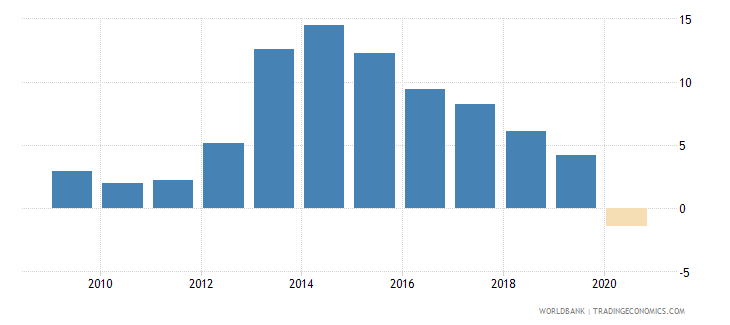 fiji claims on other sectors of the domestic economy annual growth as percent of broad money wb data