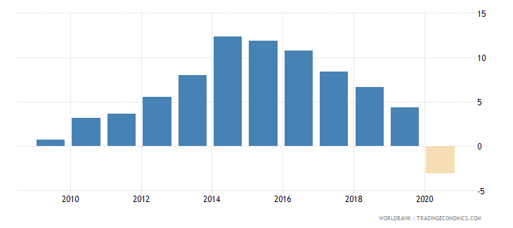 fiji claims on private sector annual growth as percent of broad money wb data