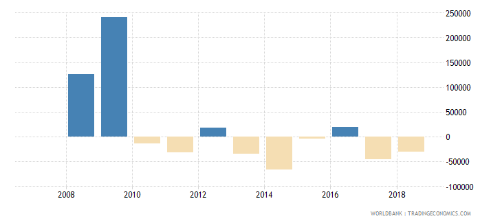 fiji commercial banks and other lending ppg  plus  png nfl us dollar wb data