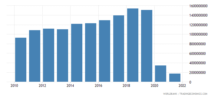 fiji commercial service exports us dollar wb data