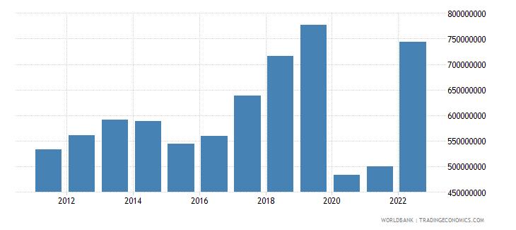 fiji commercial service imports us dollar wb data