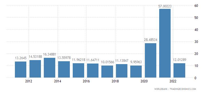 fiji communications computer etc percent of service exports bop wb data