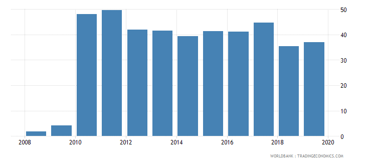 fiji consolidated foreign claims of bis reporting banks to gdp percent wb data