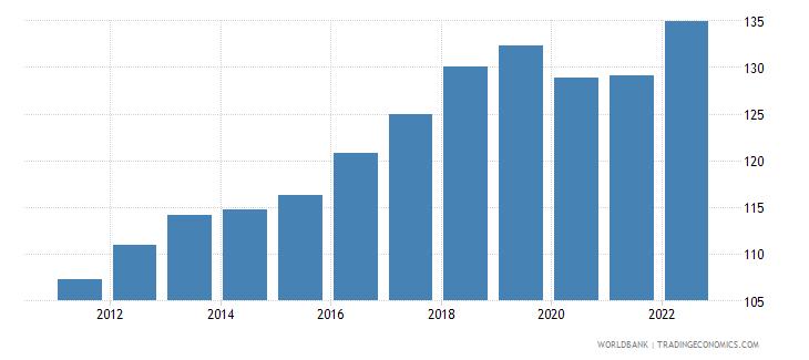 fiji consumer price index 2005  100 wb data