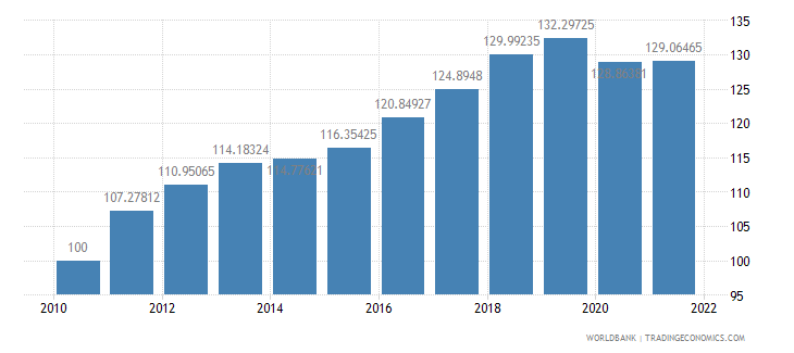 fiji consumer price index 2005  100 wb data
