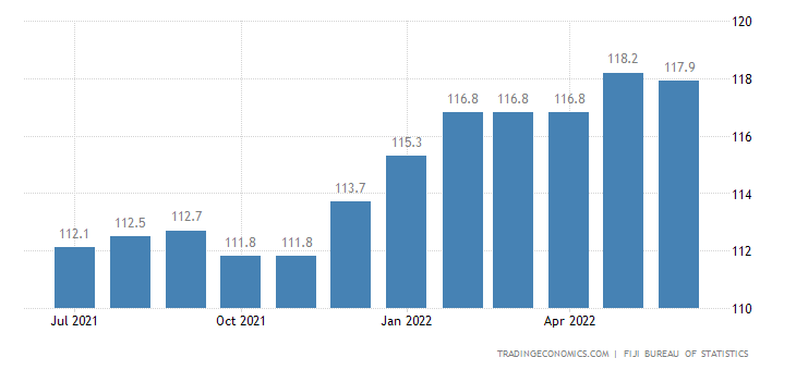 Fiji Consumer Price Index Cpi