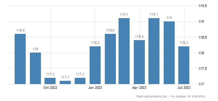 Fiji Consumer Price Index Cpi