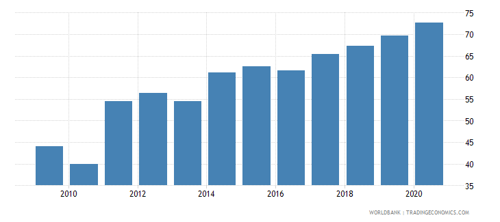 fiji control of corruption percentile rank wb data
