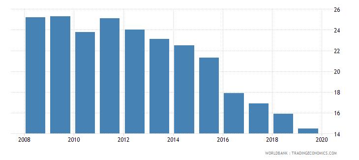 fiji cost of business start up procedures male percent of gni per capita wb data