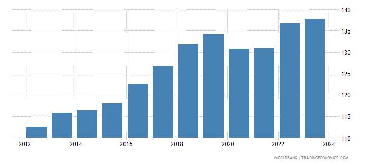 fiji cpi price nominal seas adj  wb data