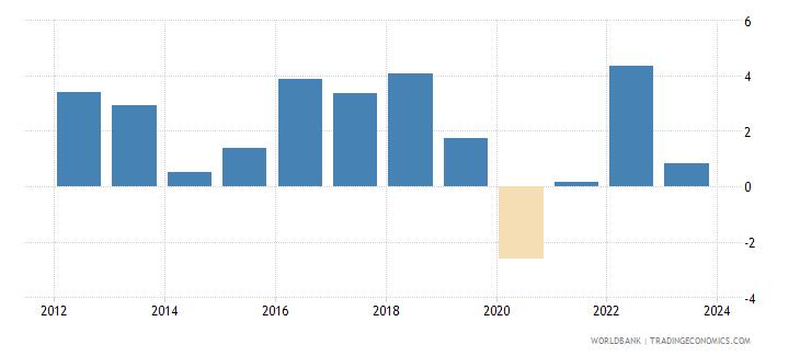 fiji cpi price percent y o y nominal seas adj  wb data