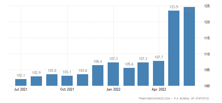 Fiji CPI Transportation