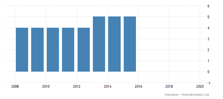 fiji credit depth of information index 0 low to 6 high wb data