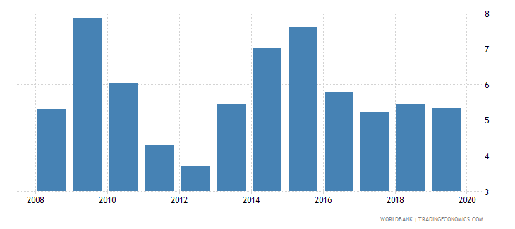 fiji credit to government and state owned enterprises to gdp percent wb data