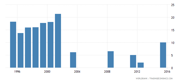 fiji cumulative drop out rate to the last grade of primary education male percent wb data