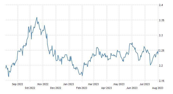 Fijian Dollar