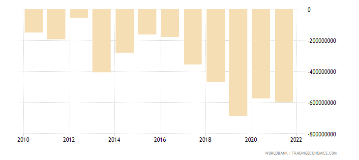 fiji current account balance bop us dollar wb data