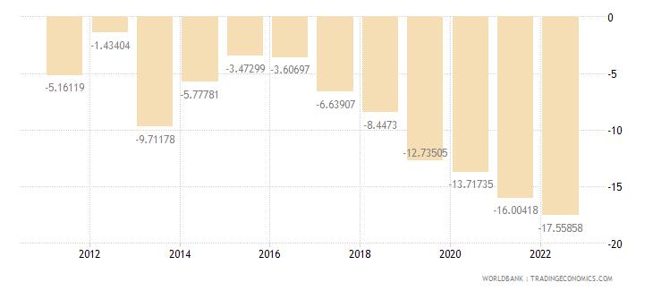 fiji current account balance percent of gdp wb data