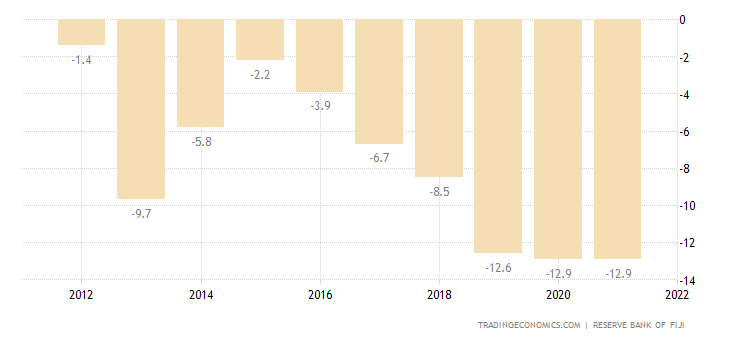 Fiji Current Account to GDP