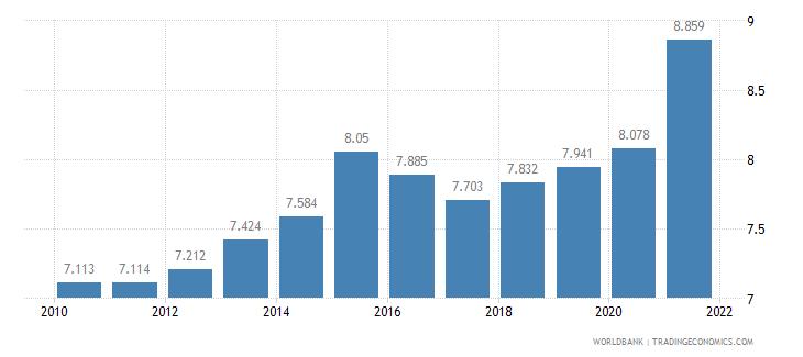 fiji death rate crude per 1 000 people wb data