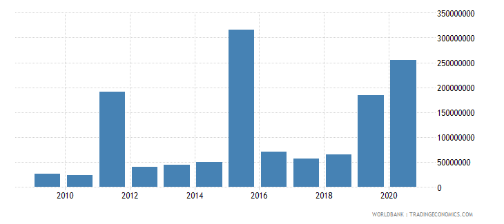 fiji debt service on external debt public and publicly guaranteed ppg tds us dollar wb data
